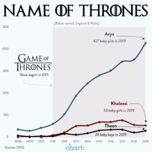 Name of Thrones Graphic