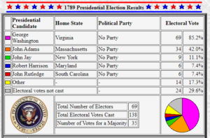 1789 Election Results Chart