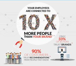 sociabble-Improve-Recruitment-Employee-Advocacy-02